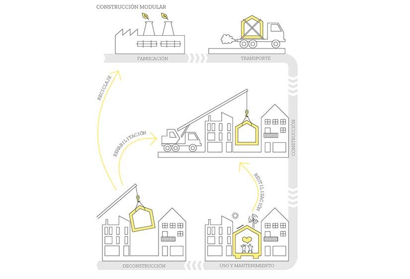 sistemas constructivos sostenibles