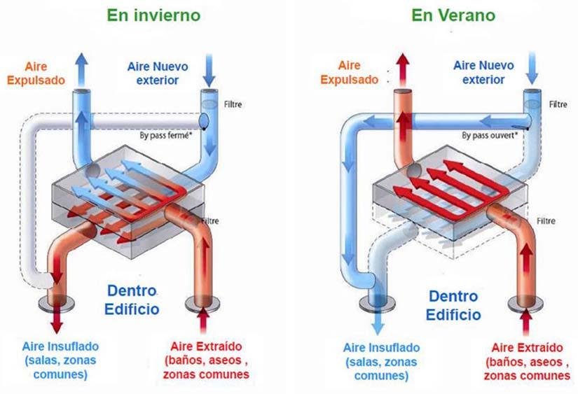 ventilacion inteligente
